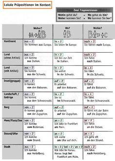 Bildergebnis für nominativ genitiv dativ akkusativ tabelle   tache ...