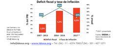 Así Somos: Sincerar metas de inflación es resignarse a tener ...