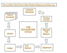 example of accounting cycle - Google Search