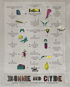bonnie and clyde - inforgraphic