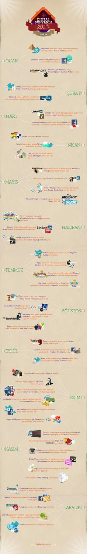 sosyal medya 2011