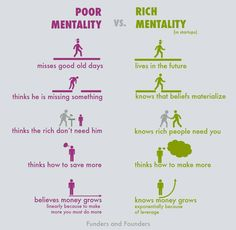 rich-poor-mentality-startups-chart.jpg (1000×977)