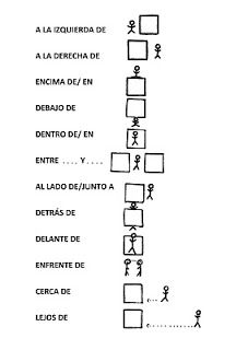 Spanish language: Prepositions of location http://spanishlessonsfuengirola.blogspot.com.es/