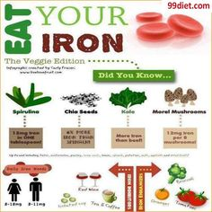 Got anemia or low ferritin? EAT your iron!   This is a great poster especially for those who cannot tolerate iron supplement.    NOTE: isolated soy, wine, coffee and tea are iron INHIBITORS, stay away from them.  For coffee and tea lover, have them away from your meal time (before and after).