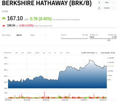 Brk A Stock Quote Captivating Warren Buffett And Jamie Dimon To Us Companies Stop Giving . Review