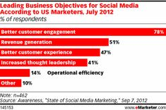 Leading Business Objectives for Social Media According to US Marketers, July 2012 (% of respondents)