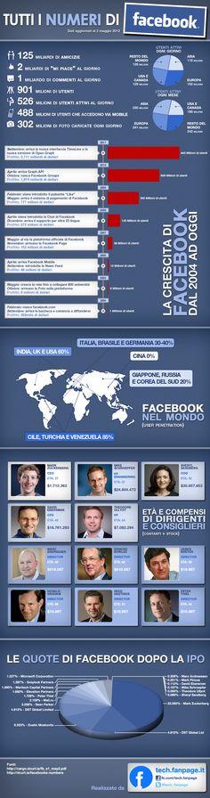 Tutti i numeri di Facebook