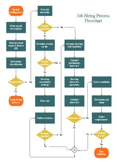 Process flowchart sample - Human resource management ...