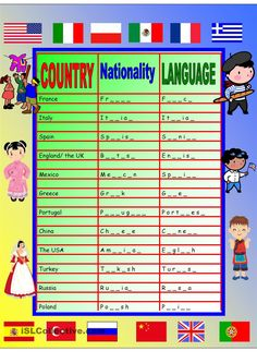 Countries, Nationalities, Languages Chart & Poster