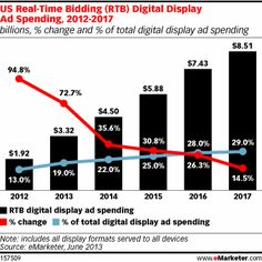 eMarketer estimates that at least one type of programmatic buying, real-time bidding (RTB), will similarly see significant growth in the US ...