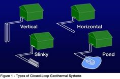 closed-loop systems