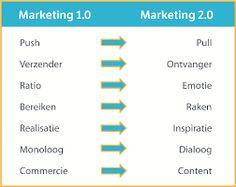 Afbeeldingsresultaat voor online strategie Map, Marketing, Cards, Maps