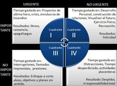 Administración del tiempo: Los 4 Cuadrantes de Stephen Covey | Zetasoftware