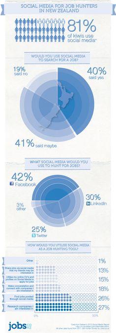 Usando el #SocialMedia para encontrar trabajo (Nueva Zelanda) #infografia #ln