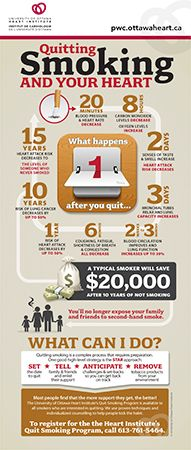 Smoking Infographic - heart health