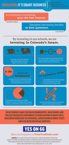 Infographic about how Amendment 66 helps Colorado's economy.