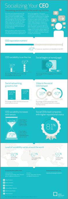 Socializing Your CEO - The Evolving Social Behavior of the World's Top 50 CEOs [Infographic]