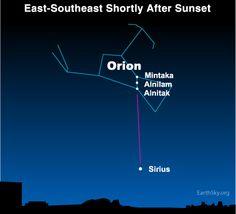 Use brightest star Sirius to imagine sun's path through Milky Way