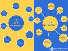 Lighten your load. Remember what IS your responsibility vs. what is NOT.