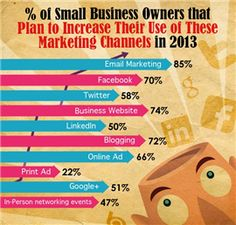 According to a survey of 3000 small business owners with 5 or less employees by Aweber, business owners' plan to increase their marketing usage  in e-mail marketing and company website development. Noticed print ad is 22%. This area will continue to decline as Digital advertising (banner, ppc, seo, video, mobile) continue to grow.