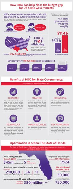 #HRO for US states #infographic #ngahr