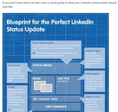 A collection of expert articles to help you make the most of your LinkedIn Profile by refining your headline, summary, work history, endorsements and more.