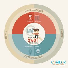 SWOT analysis using your cloud CRM project management software - SWOT Analysis - Ideas of Buying A House First Time - SWOT analysis using your cloud CRM project management software