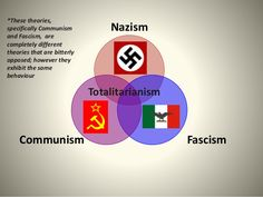 This slideshow show pictures about how communism, Nazism, and Fascism effected peoples lives Source:http://www.slideshare.net/meghan_4/rise-of-dictators-post-ww1