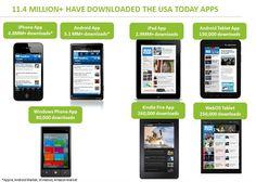 2.10.12 - USA Today's internal app stats show Amazon's Kindle Fire trouncing other Android tablets