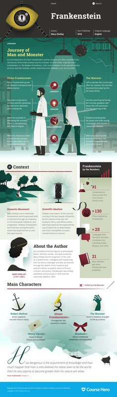 Frankenstein infographic thumbnail Study Guide for Mary Shelley's Frankenstein including chapter summary, character analysis, and more. Learn all about Frankenstein, ask questions, and get the answers you need. Ap Literature, British Literature, Teaching Literature, Classic Literature, Classic Books, English Literature A Level, Romanticism Literature, English Romanticism, Frankenstein Study Guide