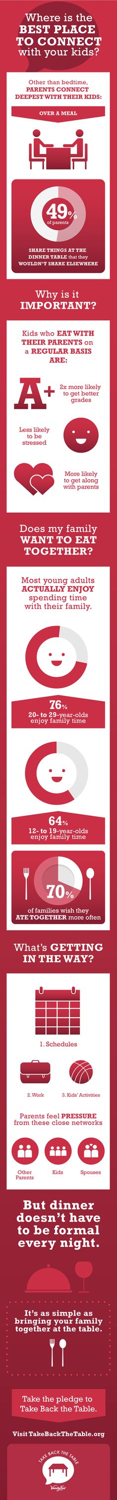 Most young adults actually enjoy spending time with their family. See the benefits of how eating meals together can help you better connect with your kids. (Source: Take Back The Table Survey, Vanity Fair Napkins 2015)