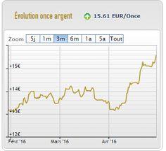 Le cours des métaux précieux en pleine forme… Tout au long du mois d'avril, l'or et l'argent physique ont connu une hausse ! Remarquable performance pour l'argent métal, qui a connu une hausse de 15 %, en ce mois d'avril devançant même l'or qui a augmenté par 3,55 % en Euro