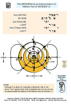 Meru Foundation Research: Menorah as an Autocorrelation of Hebrew Text of Genesis 1:3