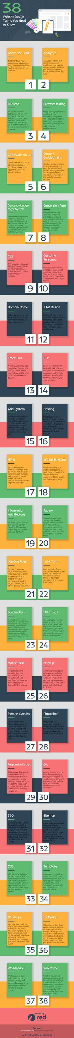 Don't Understand Web Design Talk Here's 38 Terms You Need to Know