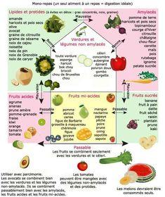 Les combinaisons alimentaires à ne pas faire pour éviter les problèmes de digestion, ballonnement...