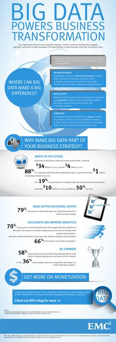 4 Ms of Big Data: Big Data Powers Business Transformation