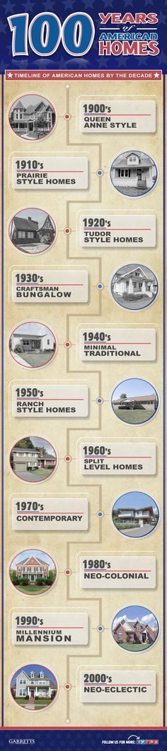 Different Styles of American Homes by each Decade - 100 Years Infographic