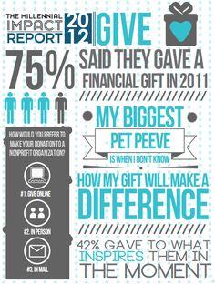 Millennial impact report on nonprofit-fundraising
