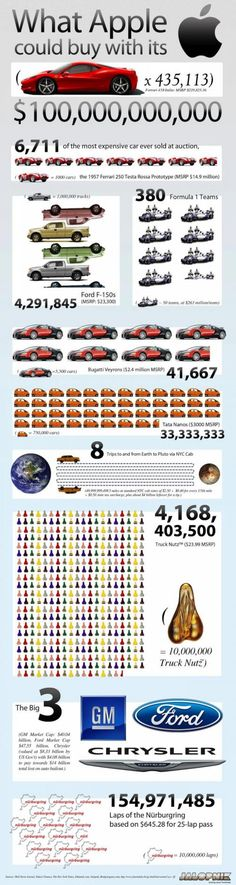 Infographic: If Apple Was A Car Fanatic, Here Is What It Could Spend Its Money On