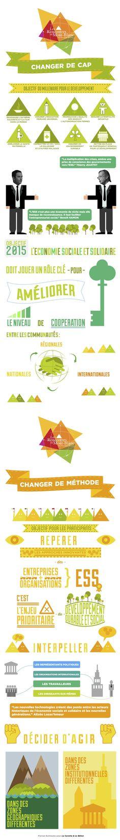 Infographie en français sur les enjeux de l'économie sociale et solidaire, dans le cadre des objectifs du millénaire pour le développement (ODM) post-2015