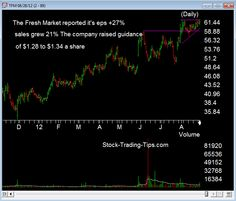 TFM The Fresh market reported it's earnings this morning.