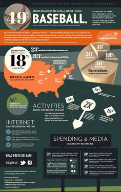 Great infographic on generations and their level of interest in major league baseball and social media