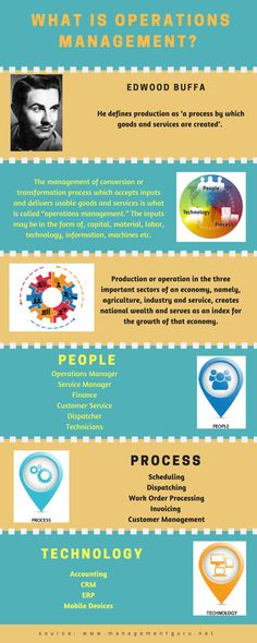 Learn what is operations management and how the three elements people, process and technology go hand in hand in creating goods and services. Career Development, Professional Development, Personal Development, Change Management, Time Management, Business Operations, Operations Management, Technology Integration, What Is It Called