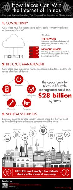 3 Ways Telcos Can Win In The Internet Of Things [Infographic] Engineering Technology, Futuristic Technology, Life Cycle Management, Internet Of Things, 4 Industrial Revolutions, Domain Knowledge, Connected Life, Cyber Attack, Third Way