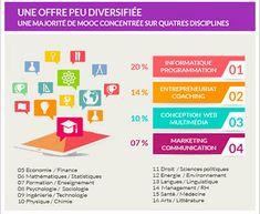Les MOOC francophones en un coup d'œil [Les MOOC, on ne parle que de ça, presque trop, mais bien malin celui qui peut nous dire comment se porte l'offre de MOOC en français, au niveau global].