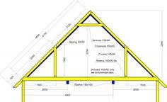 Двухскатная крыша своими руками: фото, чертежи, видео строительства