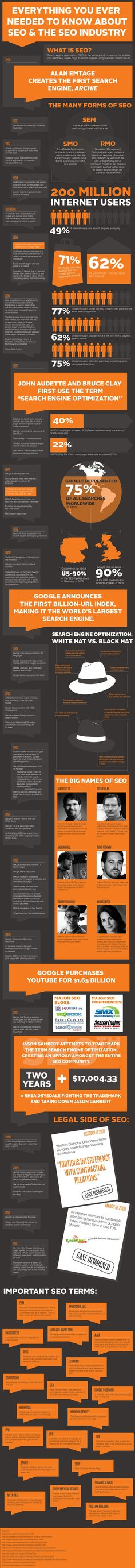 Everything you'd ever need to know about SEO/the world's largest infographic...
