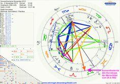 Horoskop der Sonnenfinsternis am 3. November 2013, die in Opposition zur Sonnenfinsternis vom 26.04.1892 im Menschheitshoroskop steht! http://alexandergottwald.com/762/horoskop-mondfinsternis-oktober-sonnenfinsternis-november-2013-bezug-zum-horoskop-der-menschheit-von-1892/