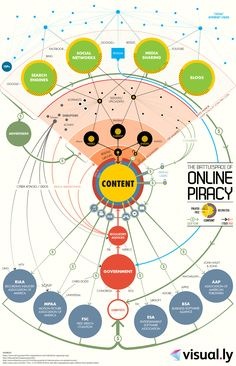The battlespace of online piracy [infographic] Online piracy has become an unfortunate reality to the entertainment industry as peer-to-peer technology has grown. Check out the battlefield that is Content Marketing, Internet Marketing, Social Media Marketing, Digital Marketing, Social Web, Information Visualization, Data Visualization, Lombok, Big Data