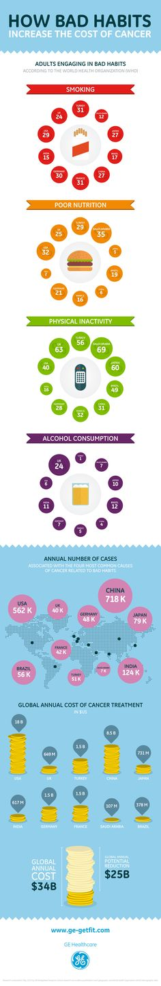 How bad habits increase the cost of #cancer #health #infographic #DataViz